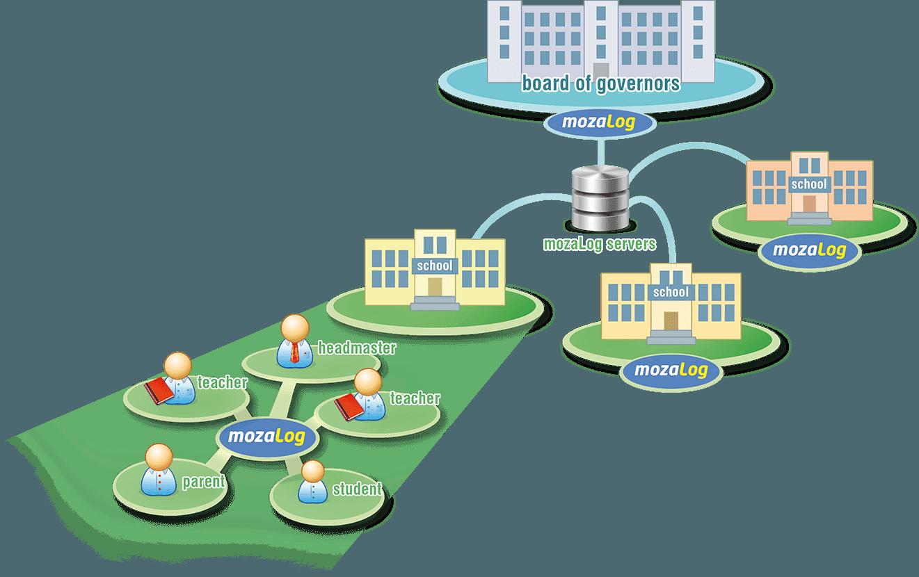 Hệ Thống Quản Lý Chất Lượng Trường Học